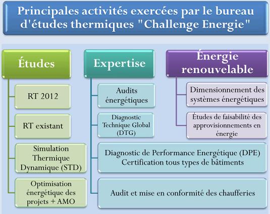 Bureau d 39 tude thermique limousin challenge energie - Bureau d etude thermique ...